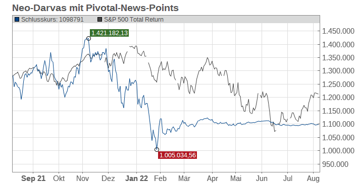 Neo-Darvas mit Pivotal-News-Points